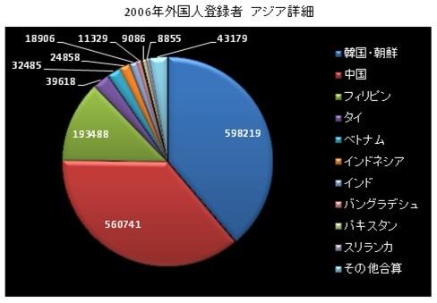 2006 foreigner register.jpg